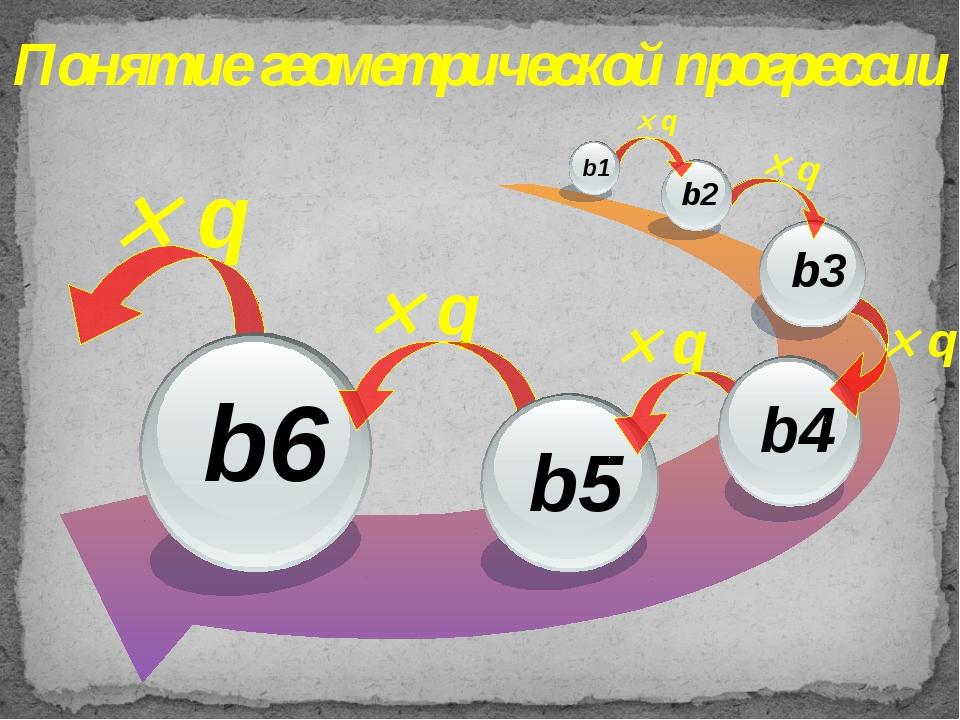 Понятие геометрической прогрессии  q  q  q  q  q  q b3 b2 b1