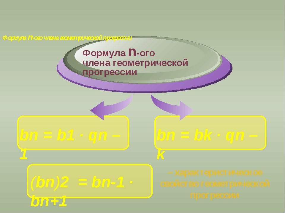 Формула n-ого члена геометрической прогрессии – характеристическое свойство...