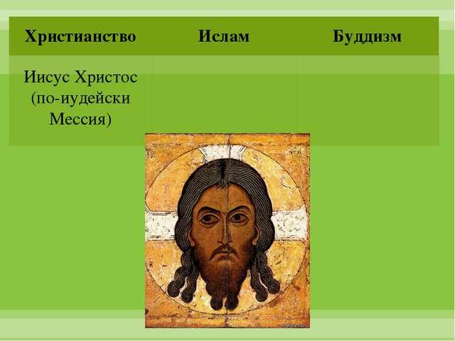 Иисус Христос (по-иудейски Мессия) Христианство Ислам Буддизм