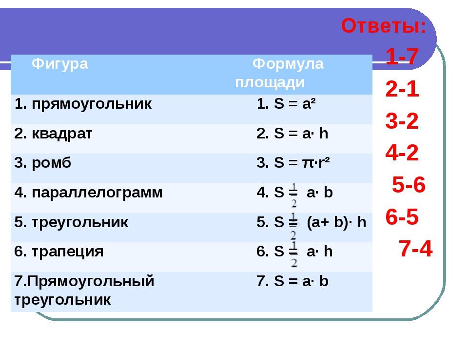 Ответы: 1-7 2-1 3-2 4-2 5-6 6-5 7-4 ФигураФормула площади 1. прямоугольник...
