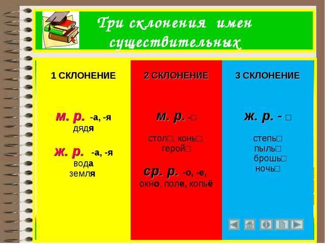 Три склонения имен существительных 1 СКЛОНЕНИЕ 2 СКЛОНЕНИЕ 3 СКЛОНЕНИЕ  м....