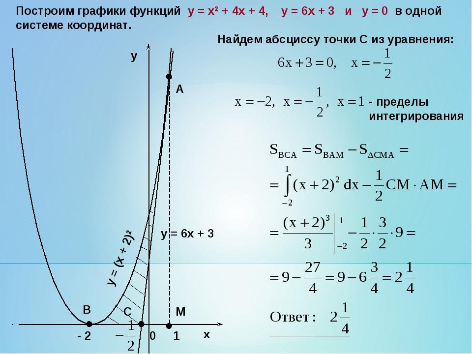 Построим графики функций y = x2 + 4x + 4, у = 6х + 3 и y = 0 в одной системе...