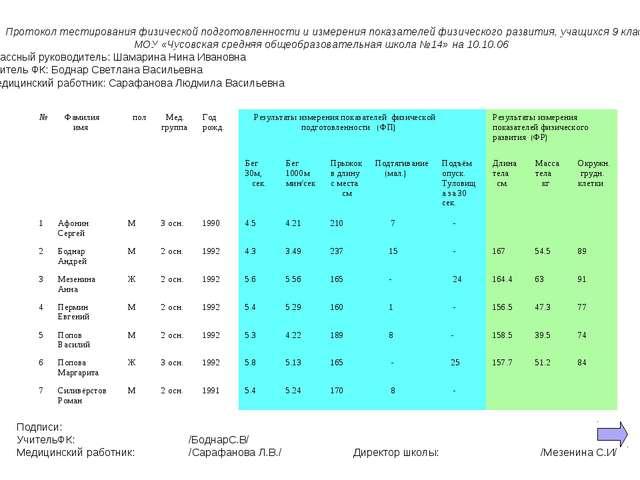Протокол тестирования физической подготовленности и измерения показателей фи...