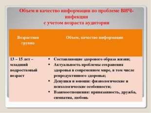 Объем и качество информации по проблеме ВИЧ-инфекции с учетом возраста аудито