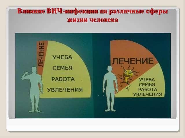 Влияние ВИЧ-инфекции на различные сферы жизни человека