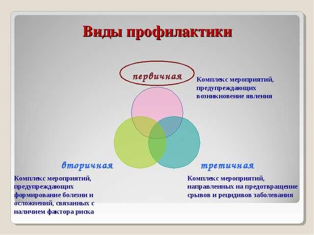 Комплекс мероприятий, предупреждающих возникновение явления Комплекс мероприя...