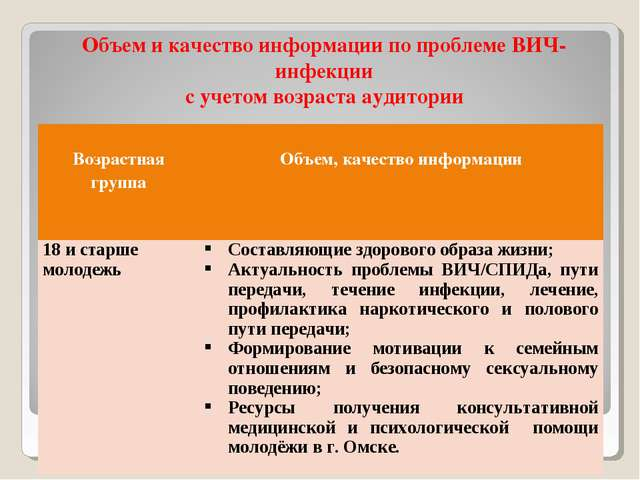 Объем и качество информации по проблеме ВИЧ-инфекции с учетом возраста аудито...
