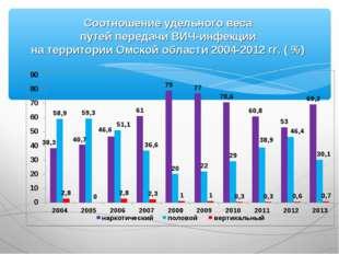 Соотношение удельного веса путей передачи ВИЧ-инфекции на территории Омской