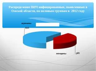 Распределение ВИЧ инфицированных, выявленных в Омской области, по половым гру
