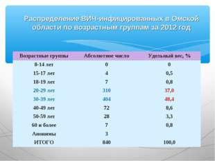 Распределение ВИЧ-инфицированных в Омской области по возрастным группам за 20
