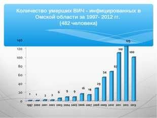 Количество умерших ВИЧ - инфицированных в Омской области за 1997- 2012 гг. (4