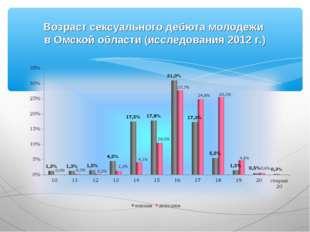 Возраст сексуального дебюта молодежи в Омской области (исследования 2012 г.)