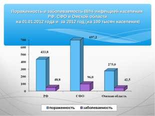 Пораженность и заболеваемость ВИЧ-инфекцией населения РФ, СФО и Омской област
