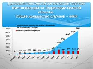 Динамика ежегодной регистрации случаев ВИЧ-инфекции на территории Омской обла