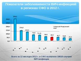 Показатели заболеваемости ВИЧ-инфекцией в регионах СФО в 2012 г. Всего за 12