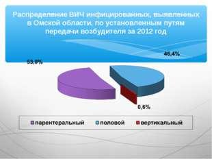 Распределение ВИЧ инфицированных, выявленных в Омской области, по установленн