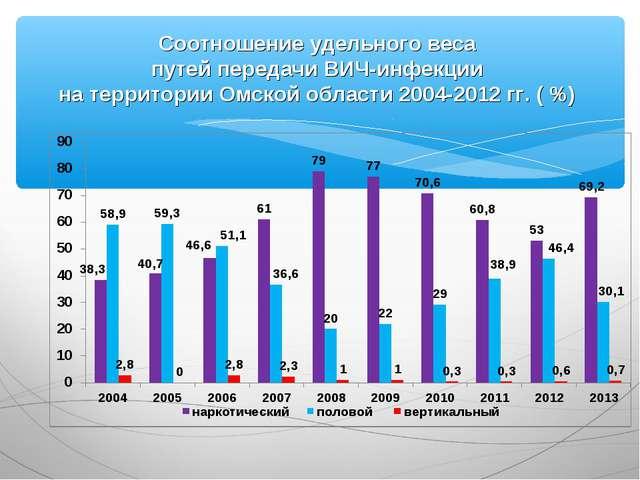 Соотношение удельного веса путей передачи ВИЧ-инфекции на территории Омской...