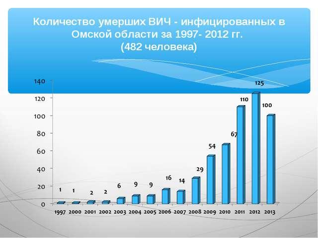 Количество умерших ВИЧ - инфицированных в Омской области за 1997- 2012 гг. (4...