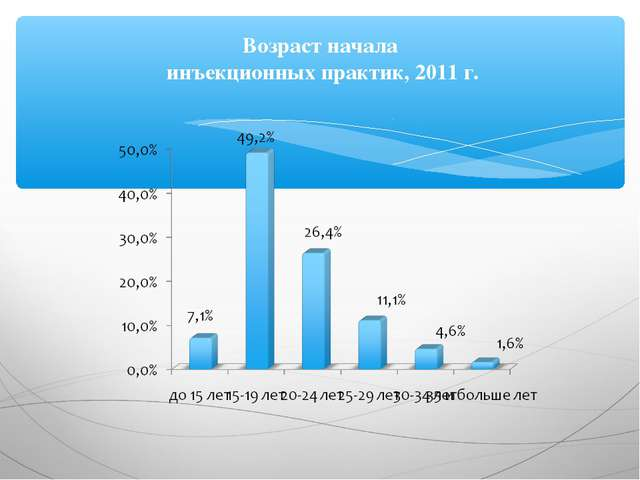 Возраст начала инъекционных практик, 2011 г.
