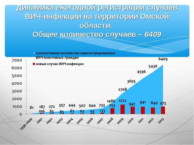 Динамика ежегодной регистрации случаев ВИЧ-инфекции на территории Омской обла...