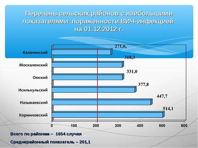Перечень сельских районов с наибольшими показателями пораженности ВИЧ-инфекци...