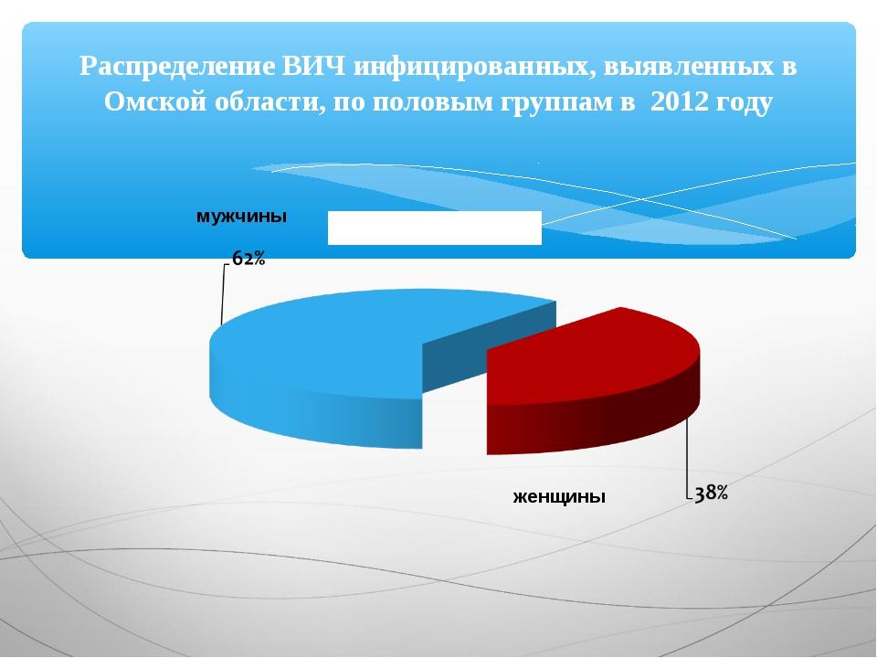Распределение ВИЧ инфицированных, выявленных в Омской области, по половым гру...