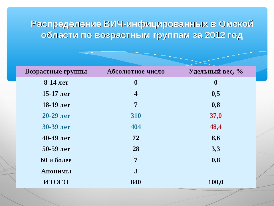 Распределение ВИЧ-инфицированных в Омской области по возрастным группам за 20...