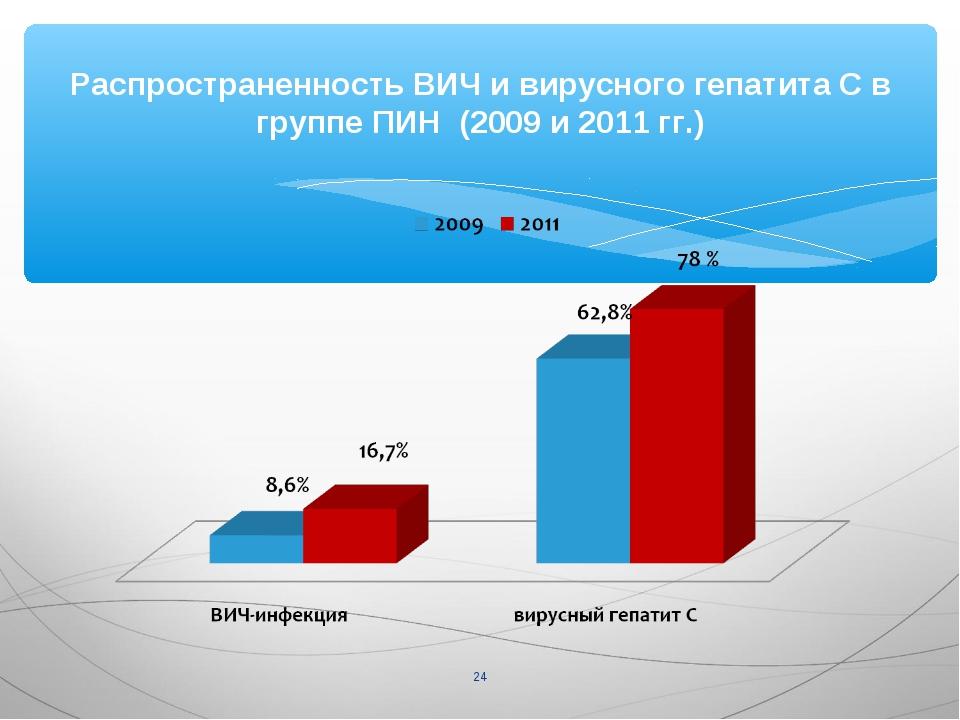 Распространенность ВИЧ и вирусного гепатита С в группе ПИН (2009 и 2011 гг.) *