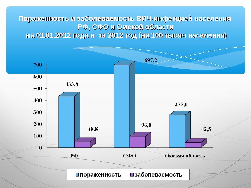 Пораженность и заболеваемость ВИЧ-инфекцией населения РФ, СФО и Омской област...