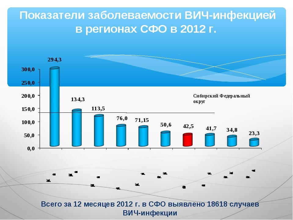 Показатели заболеваемости ВИЧ-инфекцией в регионах СФО в 2012 г. Всего за 12...