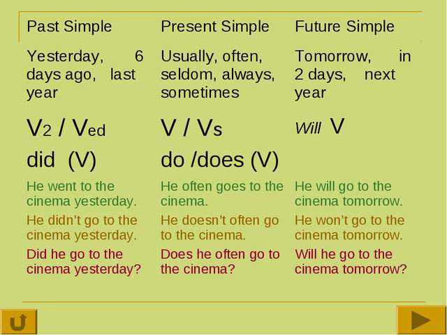 Past Simple 	Present Simple	Future Simple Yesterday, 6 days ago, last year	Us...