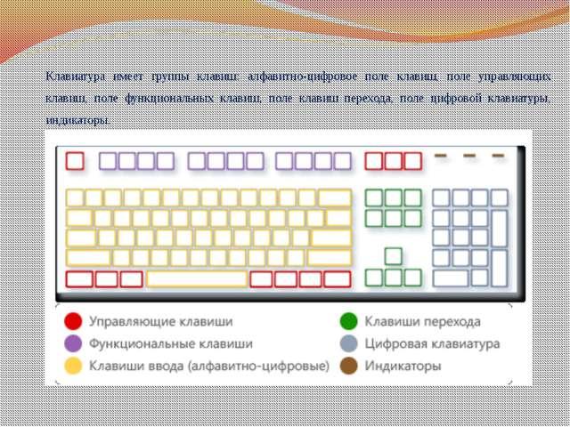 Клавиатура имеет группы клавиш: алфавитно-цифровое поле клавиш, поле управляю...
