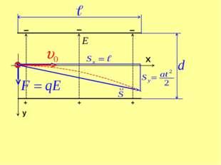 Решение: F=q0E y : F=may q0E=may т.к. υ0y=o, то h + + + - - -