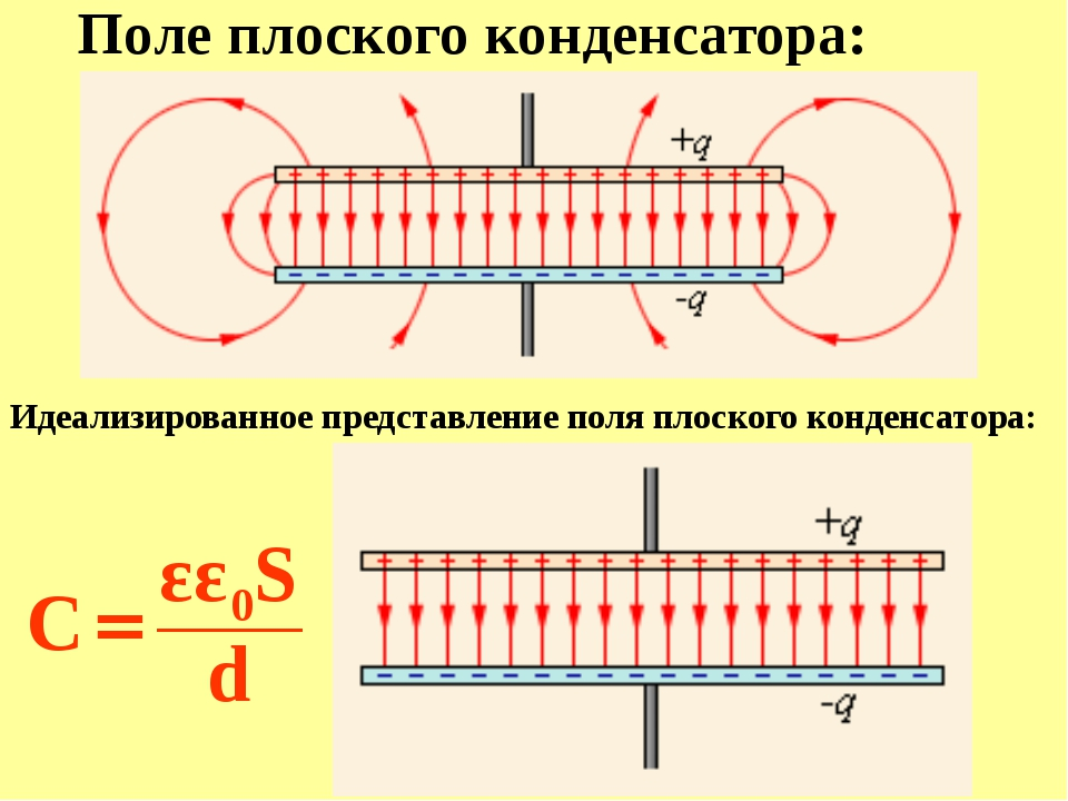 Электроемкость C батареи, составленной из параллельно соединенных конденсатор...