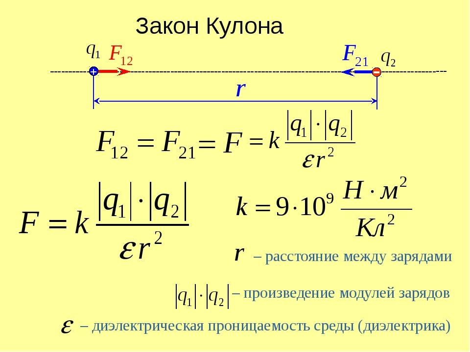 + Закон Кулона – произведение модулей зарядов – расстояние между зарядами –...