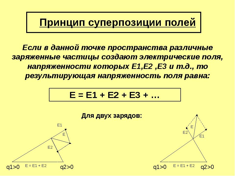 Принцип суперпозиции полей Если в данной точке пространства различные заряжен...