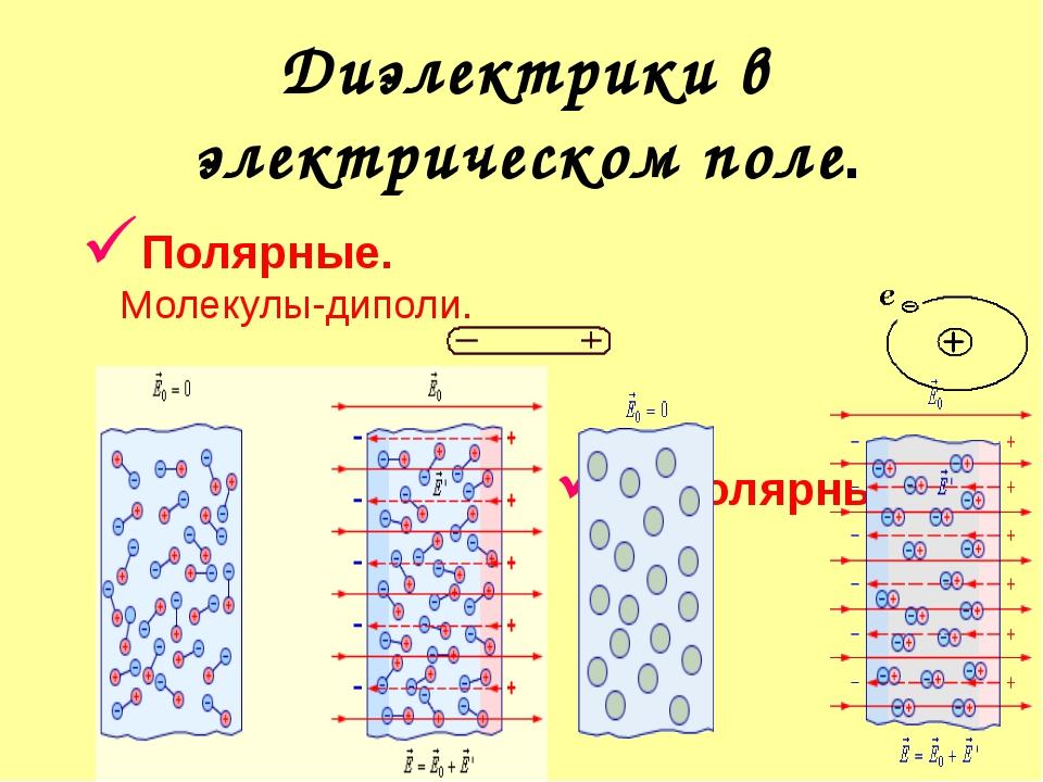 Поляризация полярного диэлектрика.