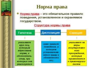 Норма права Норма права – это обязательное правило поведения, установленное и
