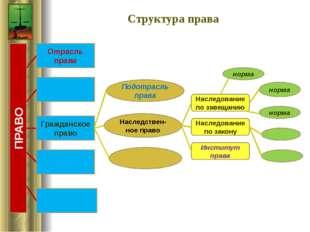 Структура права ПРАВО Гражданское право Отрасль права Подотрасль права Наслед