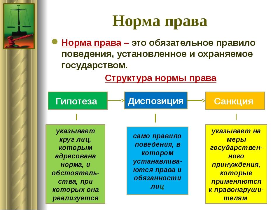Права понятие норм признаки шпаргалка структура