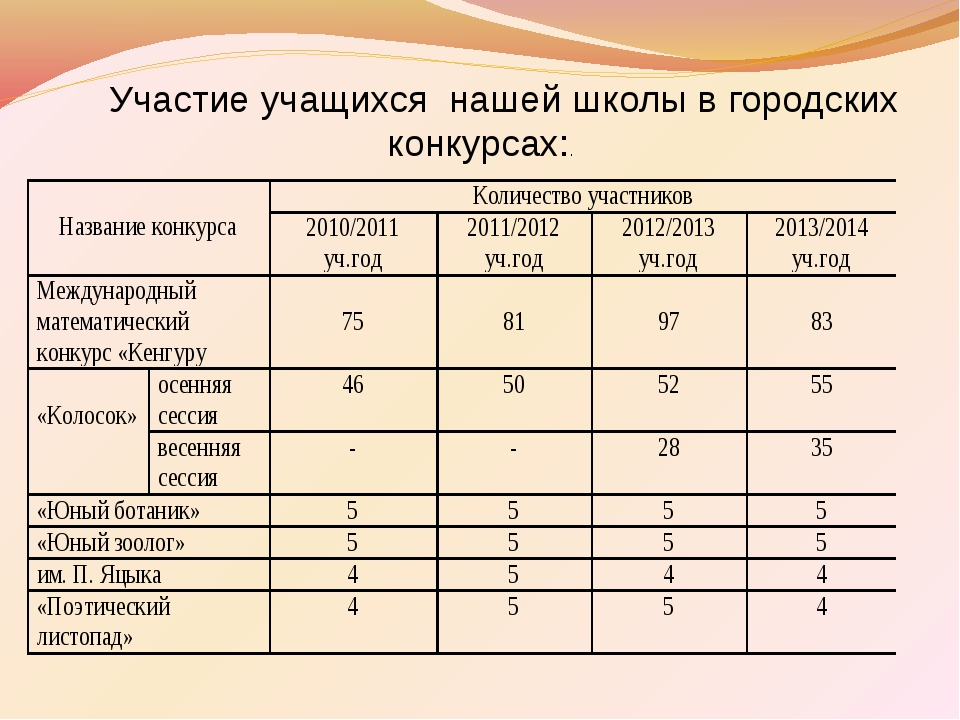 Участие учащихся нашей школы в городских конкурсах:.