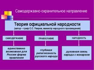 Самодержавно-охранительное направление Теория официальной народности (автор –