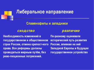 Либеральное направление Славянофилы и западники сходство различие Необходимос