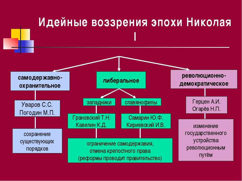 Идейные воззрения эпохи Николая I самодержавно- охранительное либеральное рев...