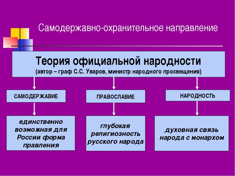Самодержавно-охранительное направление Теория официальной народности (автор –...