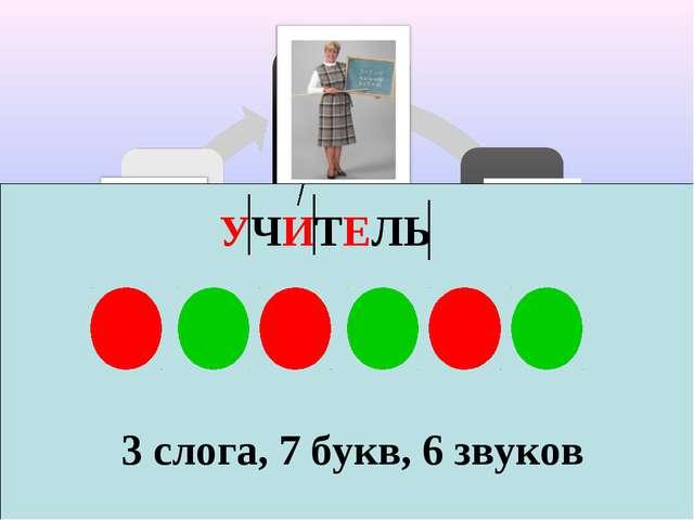 УЧИТЕЛЬ 3 слога, 7 букв, 6 звуков
