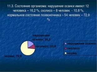 11.3. Состояние организма: нарушение осанки имеют 12 человека – 16,2 %, сколи