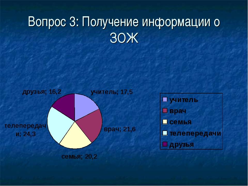 Вопрос 3: Получение информации о ЗОЖ