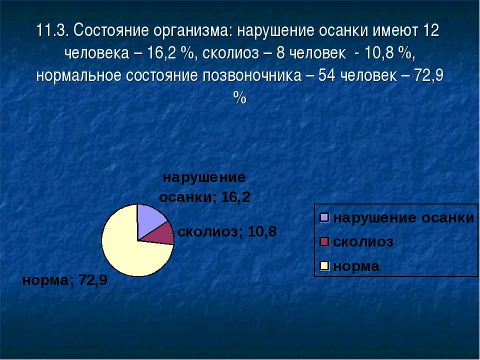 11.3. Состояние организма: нарушение осанки имеют 12 человека – 16,2 %, сколи...