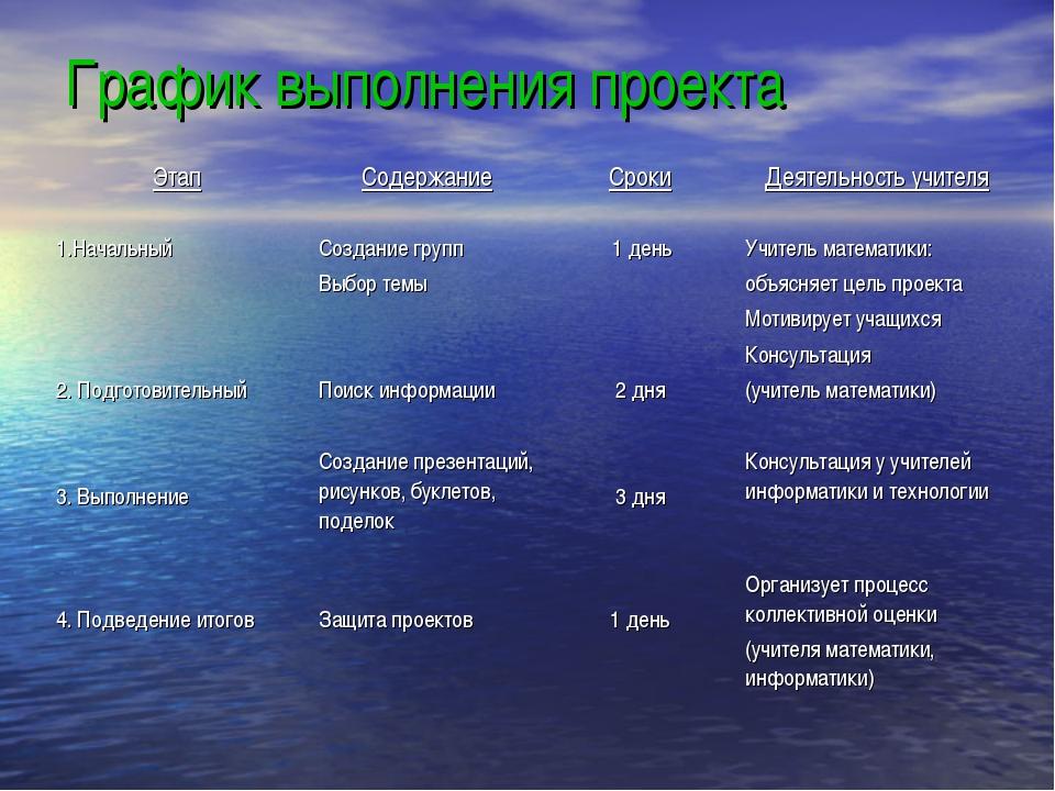 График выполнения проекта